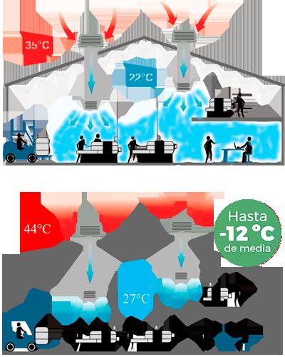 refrigeracion naves industriales