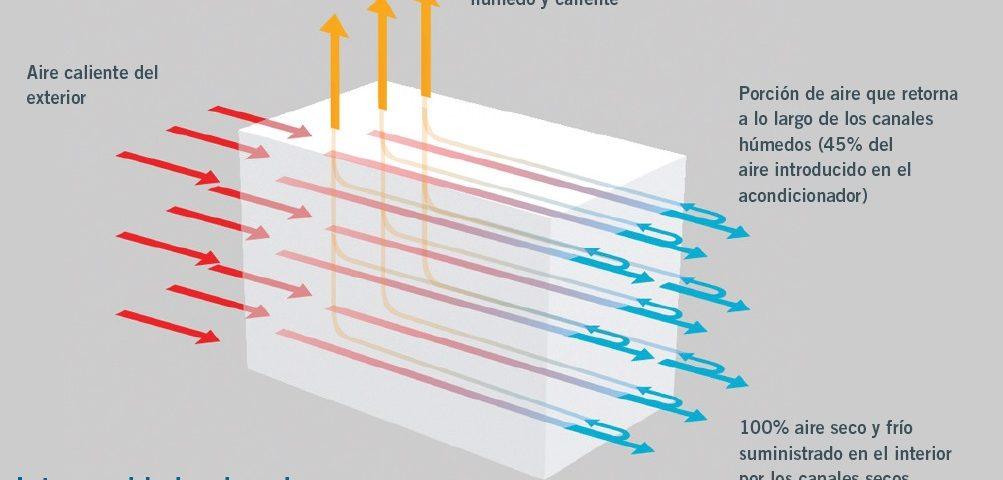 """, ¿Cómo funciona el enfriamiento evaporativo indirecto de """"ciclo de Maisotsenko"""" (EEI)?"""