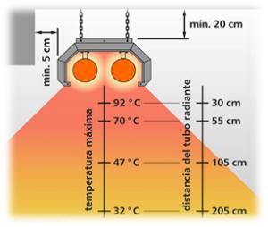 ¿Cómo funciona un tubo radiante a gas Space-Ray?